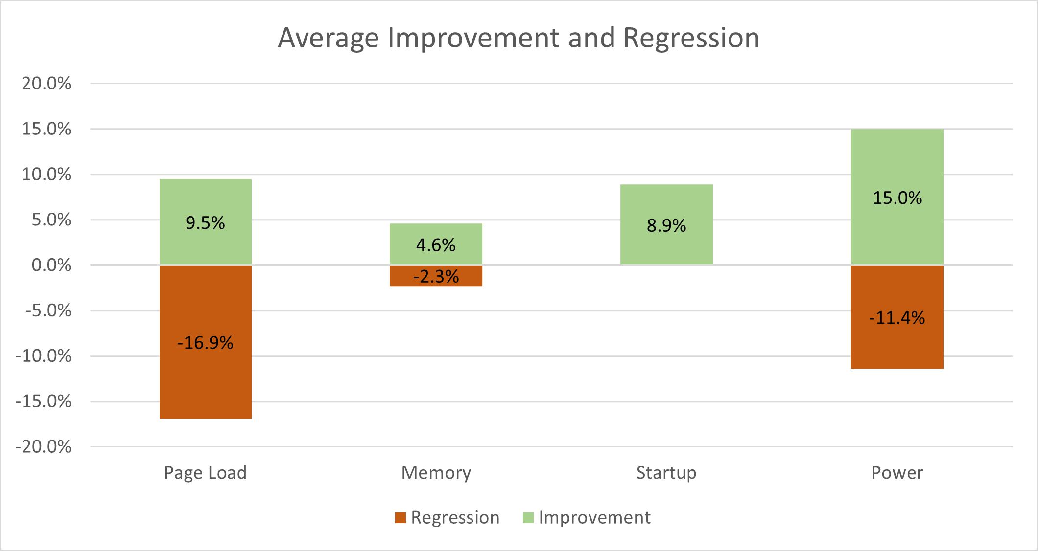 Average Improvement and Regression Chart