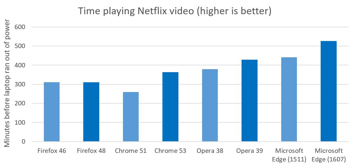 Browser efficiency comparison - Netflix