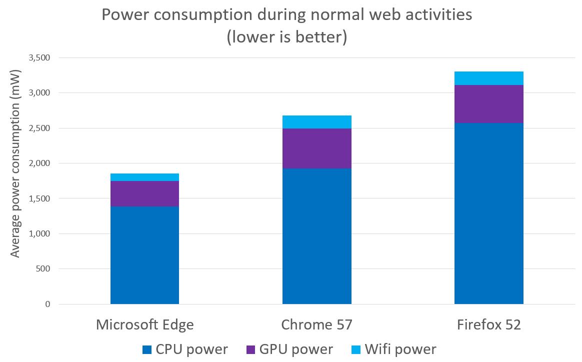 Browser efficiency comparison - Webdriver